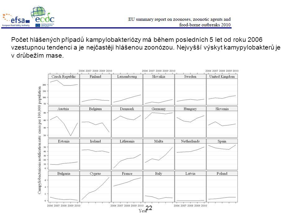 22 Počet hlášených případů kampylobakteriózy má během posledních 5 let od roku 2006 vzestupnou tendenci a je nejčastěji hlášenou zoonózou.