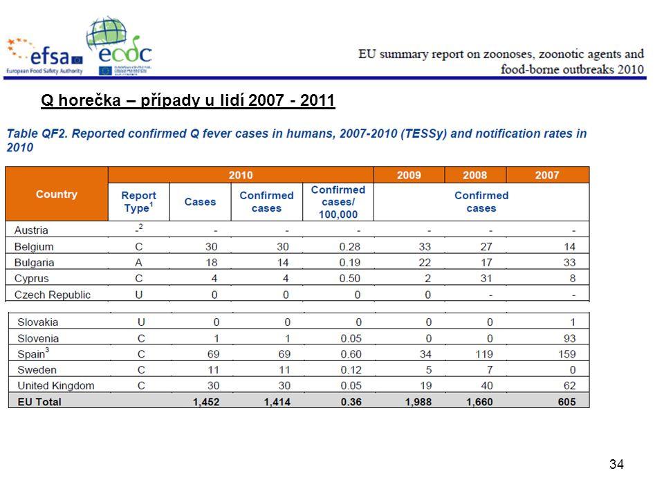 34 Q horečka – případy u lidí 2007 - 2011