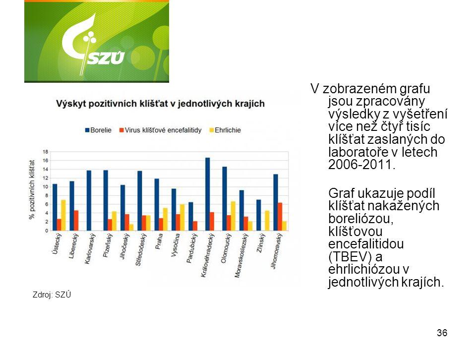V zobrazeném grafu jsou zpracovány výsledky z vyšetření více než čtyř tisíc klíšťat zaslaných do laboratoře v letech 2006-2011.