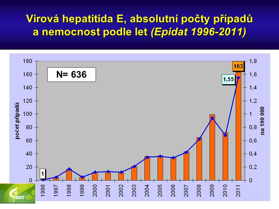 Virová hepatitida E, absolutní počty případů a nemocnost podle let (Epidat 1996-2011) N= 636