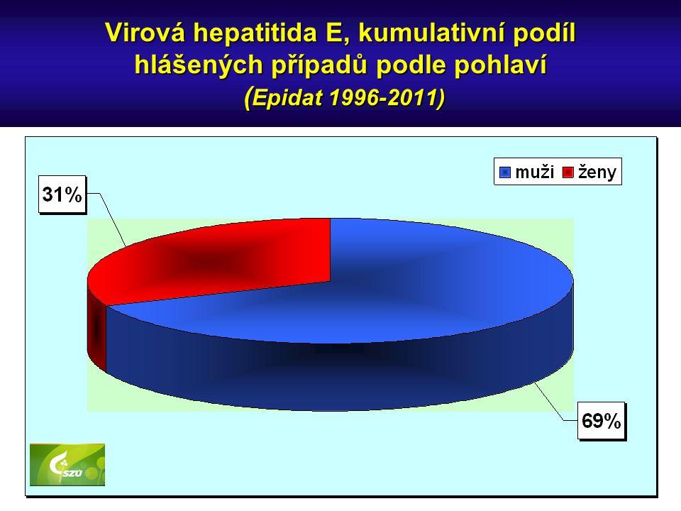 Virová hepatitida E, kumulativní podíl hlášených případů podle pohlaví ( Epidat 1996-2011)