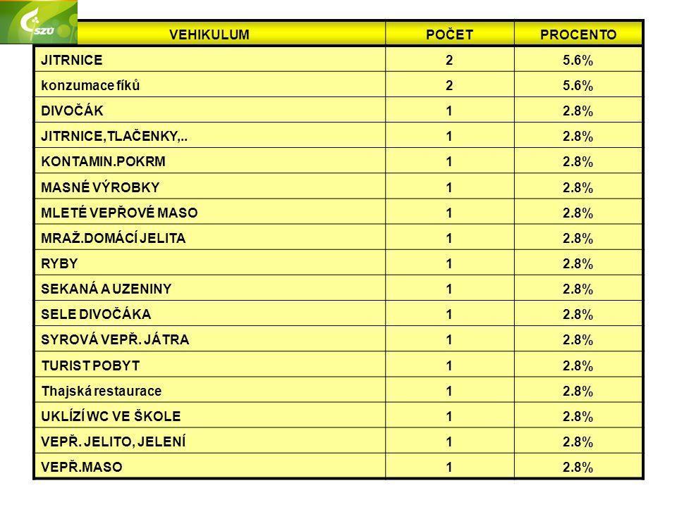 VEHIKULUMPOČETPROCENTO JITRNICE25.6% konzumace fíků25.6% DIVOČÁK12.8% JITRNICE,TLAČENKY,..12.8% KONTAMIN.POKRM12.8% MASNÉ VÝROBKY12.8% MLETÉ VEPŘOVÉ MASO12.8% MRAŽ.DOMÁCÍ JELITA12.8% RYBY12.8% SEKANÁ A UZENINY12.8% SELE DIVOČÁKA12.8% SYROVÁ VEPŘ.