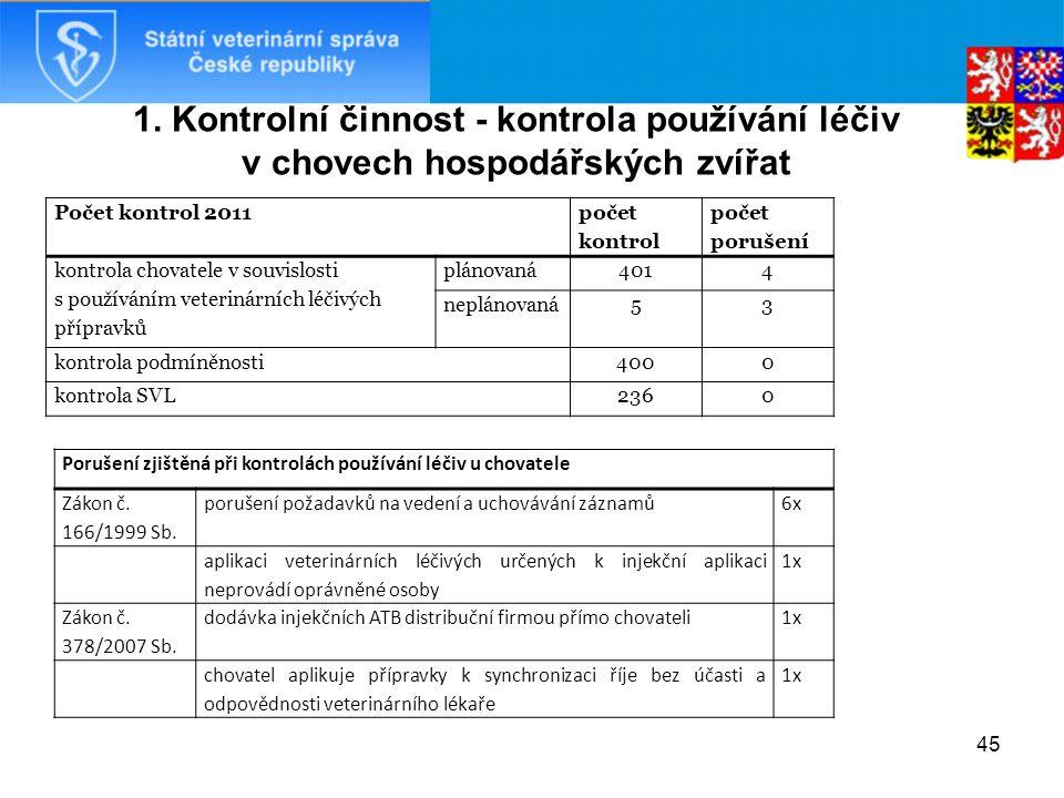 1. Kontrolní činnost - kontrola používání léčiv v chovech hospodářských zvířat Počet kontrol 2011 počet kontrol počet porušení kontrola chovatele v so