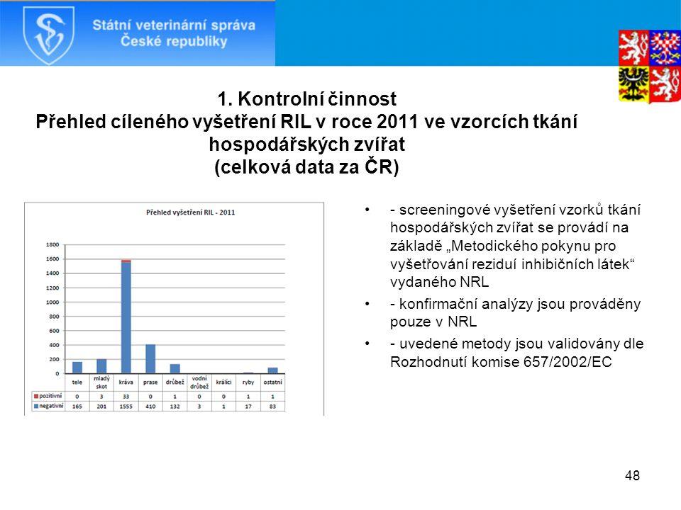 1. Kontrolní činnost Přehled cíleného vyšetření RIL v roce 2011 ve vzorcích tkání hospodářských zvířat (celková data za ČR) - screeningové vyšetření v