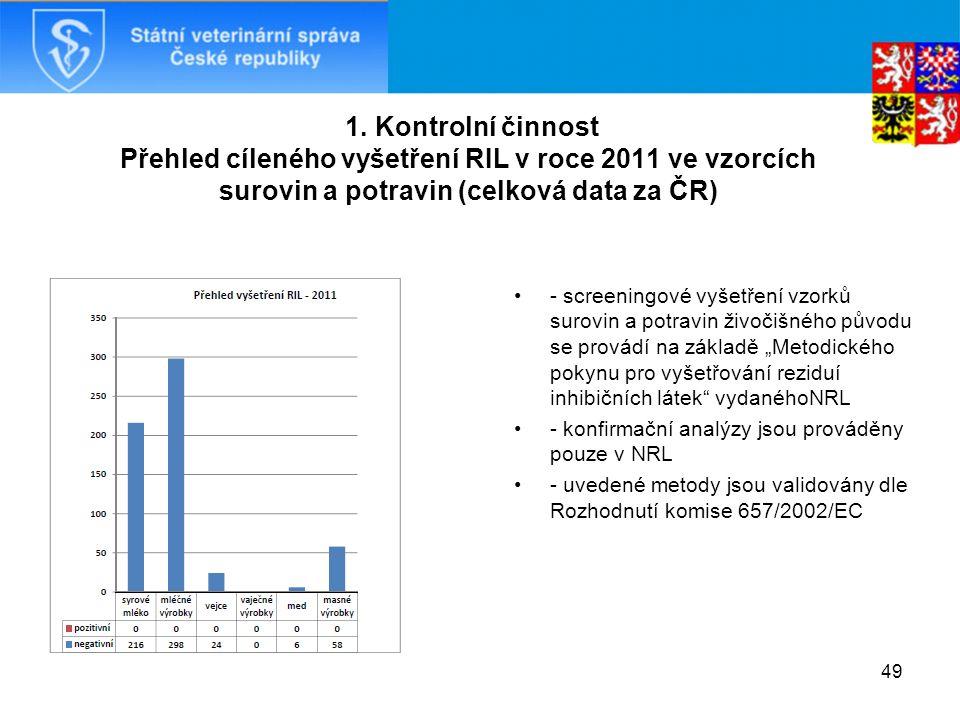 1. Kontrolní činnost Přehled cíleného vyšetření RIL v roce 2011 ve vzorcích surovin a potravin (celková data za ČR) - screeningové vyšetření vzorků su