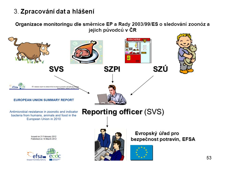 Organizace monitoringu dle s v ČR Organizace monitoringu dle směrnice EP a Rady 2003/99/ES o sledování zoonóz a jejich původců v ČR SVS SZPI SZÚ SVS SZPI SZÚ Reporting officer (SVS) Reporting officer (SVS) Evropský úřad pro bezpečnost potravin, EFSA Evropský úřad pro bezpečnost potravin, EFSA 3.