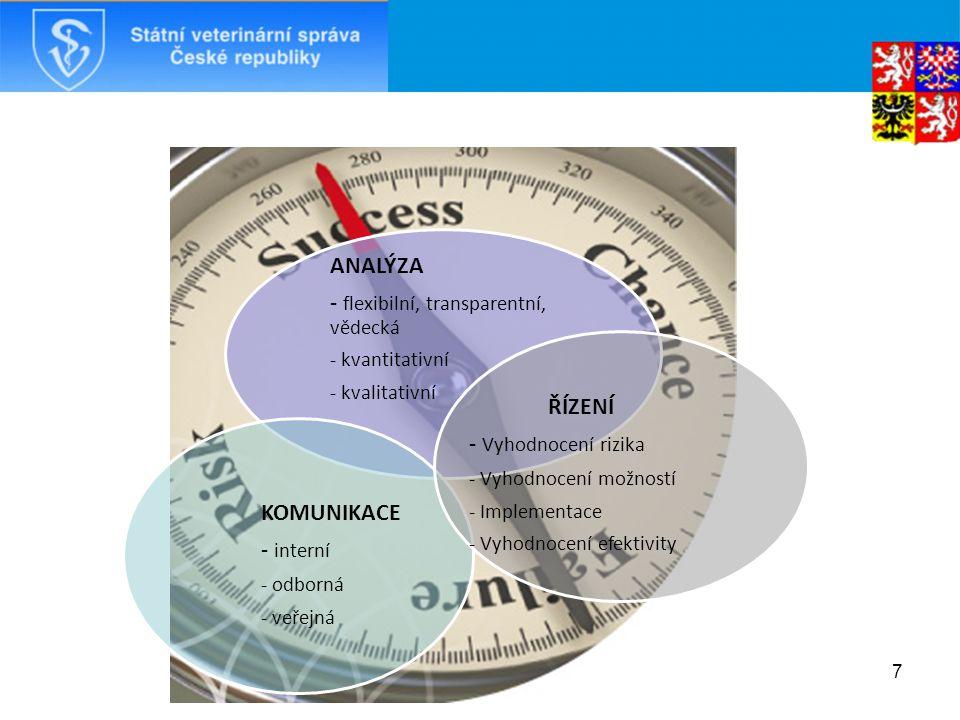 7 ANALÝZA - flexibilní, transparentní, vědecká - kvantitativní - kvalitativní KOMUNIKACE - interní - odborná - veřejná ŘÍZENÍ - Vyhodnocení rizika - Vyhodnocení možností - Implementace - Vyhodnocení efektivity