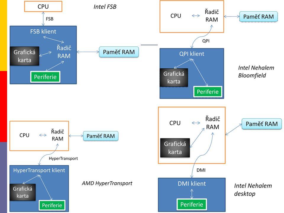 1.3.2 rozšiřující sběrnice  prostřednictvím rozšiřovací sběrnice se k počítači připojují další periferní zařízení  počet a typ je dán čipovou sadou  důležitým parametrem je taktovací (řídicí, hodinová) frekvence sběrnice  přenosová rychlost je potom dána šířkou datové části sběrnice a taktovací frekvencí sběrnice  konektory rozšiřujících sběrnic (tzv.