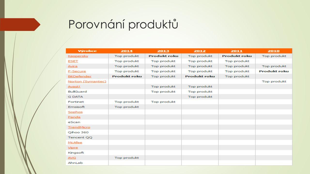 Porovnání produktů
