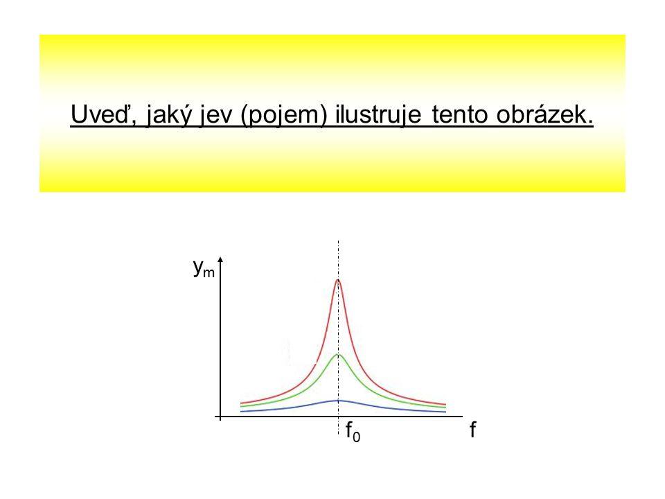 Uveď, jaký jev (pojem) ilustruje tento obrázek. ymym ff0f0