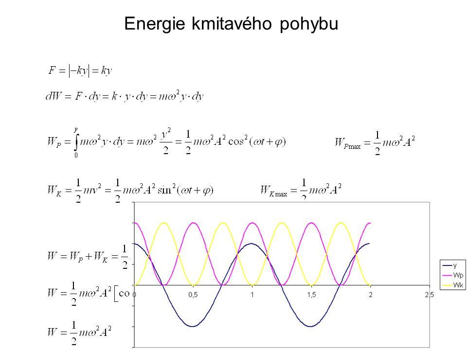 Energie kmitavého pohybu
