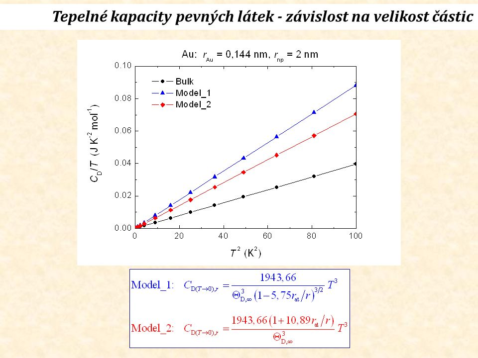 Tepelné kapacity pevných látek - závislost na velikost částic