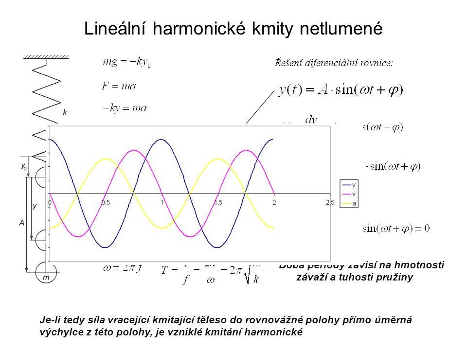 Matematické kyvadlo = hmotný bod zavěšený na nehmotném závěsu Síla vracející kmitající těleso do rovnovážné polohy není přímo úměrná výchylce - vzniklé kmitání není harmonické