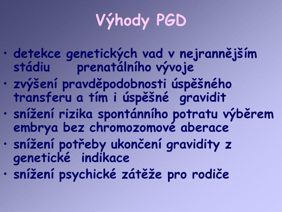 Výhody PGD detekce genetických vad v nejrannějším stádiu prenatálního vývoje zvýšení pravděpodobnosti úspěšného transferu a tím i úspěšné gravidit snížení rizika spontánního potratu výběrem embrya bez chromozomové aberace snížení potřeby ukončení gravidity z genetické indikace snížení psychické zátěže pro rodiče