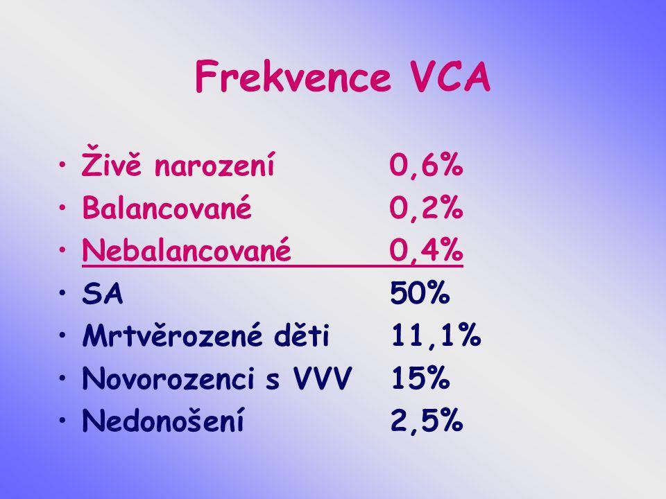 Selekce anomálií – riziko SA Normální plod 10-15% VCA93% Downův syndrom75% Edwardsův, Patauův syndrom 95% Turner syndrom až 99% VCA strukturální balancované 16% VCA strukturální nebalancované 86%