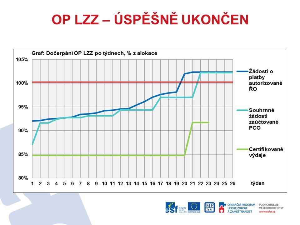 Výsledky: plnění věcných cílů OP LZZ proběhlo nad rámec původních očekávání 124 výzev pro předkládání projektů v celkové výši 81 mld.