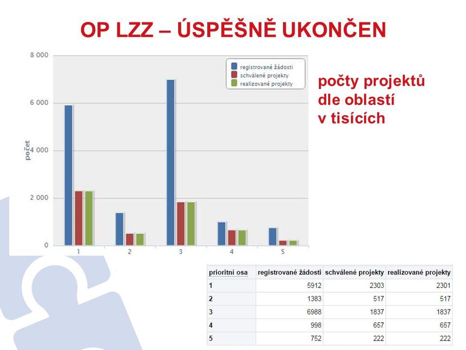 OP LZZ – ÚSPĚŠNĚ UKONČEN počty projektů dle oblastí v tisících