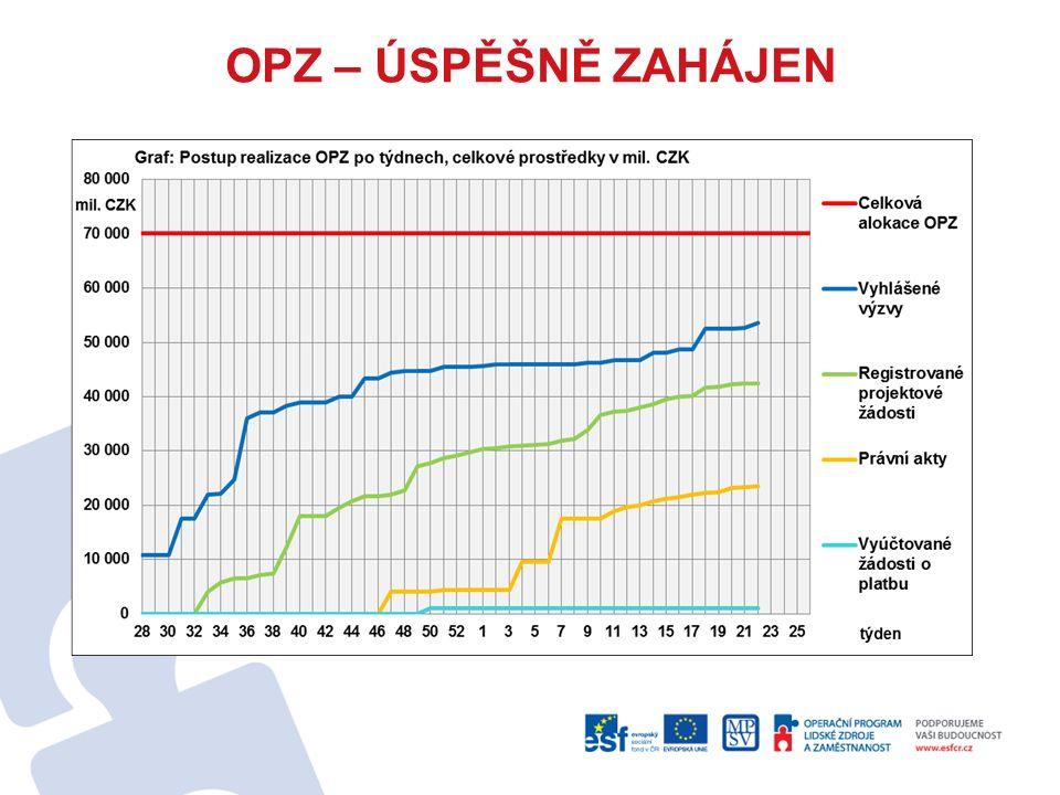 """Audit designace – podmínka, aby Evropská komise proplatila (certifikovala a refundovala) České republice peníze poskytnuté příjemcům na projekty Kontroluje nastavení operačních programů – zda jsou řídicí orgány schopny dobře zastávat svou roli (nastavení pravidel a kontrol, řízení rizik, administrativní kapacita) řídicí orgán OPZ prošel auditem designace s výsledkem """"bez výhrad nyní je třeba dokončit audit designace Platebního a certifikačního orgánu (MF) a monitorovacího systému (MMR)"""