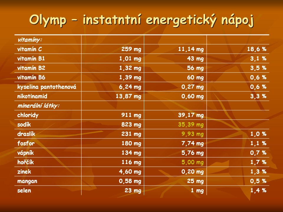 Olymp – instatntní energetický nápoj vitamíny: vitamín C259 mg11,14 mg18,6 % vitamín B11,01 mg43 mg3,1 % vitamín B21,32 mg56 mg3,5 % vitamín B6 1,39 mg60 mg0,6 % kyselina pantothenová6,24 mg0,27 mg0,6 % nikotinamid13,87 mg0,60 mg3,3 % minerální látky: chloridy911 mg39,17 mg sodík823 mg35,39 mg draslík231 mg9,93 mg1,0 % fosfor180 mg7,74 mg1,1 % vápník134 mg5,76 mg0,7 % hořčík116 mg5,00 mg1,7 % zinek4,60 mg0,20 mg1,3 % mangan0,58 mg25 mg0,5 % selen23 mg1 mg1,4 %
