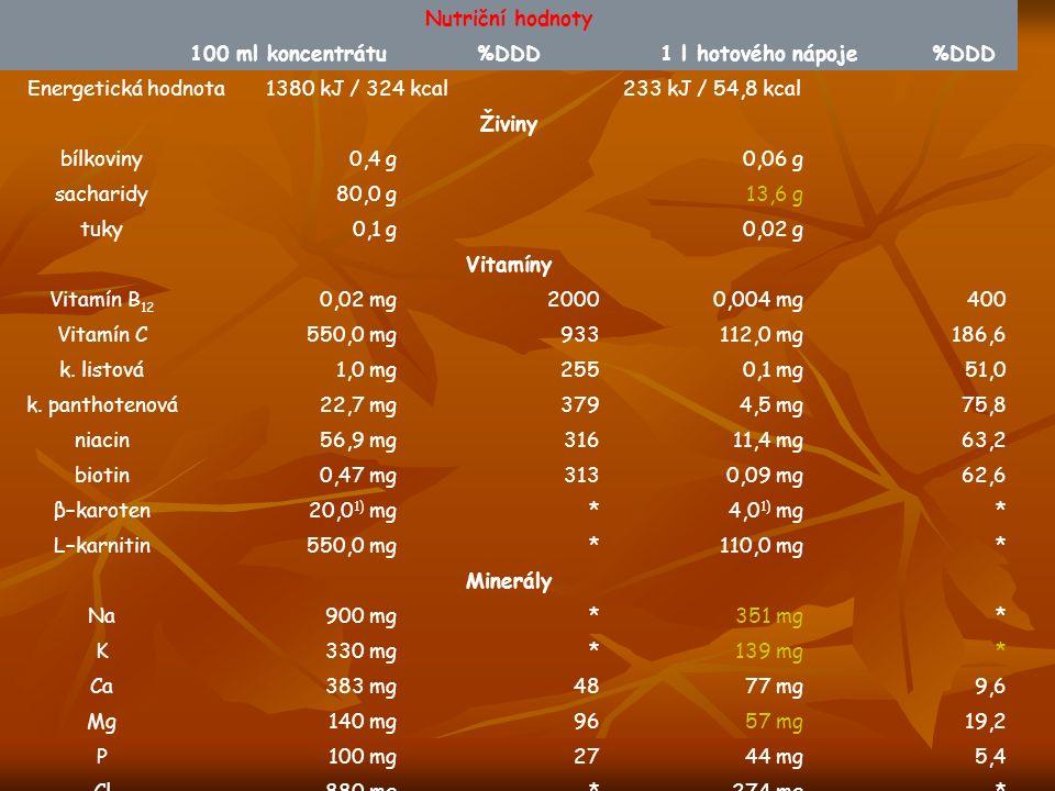 Nutriční hodnoty 100 ml koncentrátu%DDD1 l hotového nápoje%DDD Energetická hodnota1380 kJ / 324 kcal233 kJ / 54,8 kcal Živiny bílkoviny0,4 g0,06 g sacharidy80,0 g13,6 g tuky0,1 g0,02 g Vitamíny Vitamín B 12 0,02 mg20000,004 mg400 Vitamín C550,0 mg933112,0 mg186,6 k.
