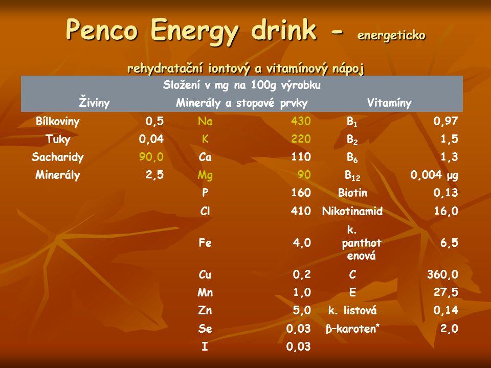 Penco Energy drink - energeticko rehydratační iontový a vitamínový nápoj Složení v mg na 100g výrobku ŽivinyMinerály a stopové prvkyVitamíny Bílkoviny0,5Na430B1B1 0,97 Tuky0,04K220B2B2 1,5 Sacharidy90,0Ca110B6B6 1,3 Minerály2,5Mg90B 12 0,004 μg P160Biotin0,13 Cl410Nikotinamid16,0 Fe4,0 k.