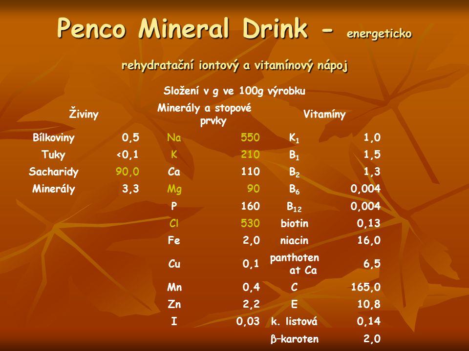 Penco Mineral Drink - energeticko rehydratační iontový a vitamínový nápoj Složení v g ve 100g výrobku Živiny Minerály a stopové prvky Vitamíny Bílkoviny0,5Na550K1K1 1,0 Tuky<0,1K210B1B1 1,5 Sacharidy90,0Ca110B2B2 1,3 Minerály3,3Mg90B6B6 0,004 P160B 12 0,004 Cl530biotin0,13 Fe2,0niacin16,0 Cu0,1 panthoten at Ca 6,5 Mn0,4C165,0 Zn2,2E10,8 I0,03k.