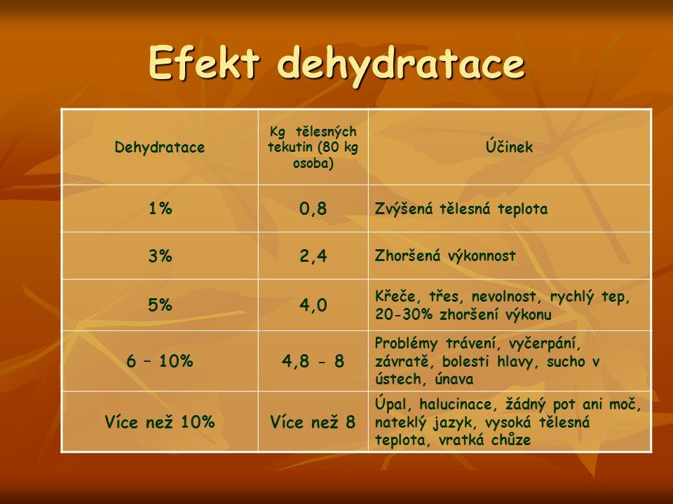 Efekt dehydratace Dehydratace Kg tělesných tekutin (80 kg osoba) Účinek 1%0,8 Zvýšená tělesná teplota 3%2,4 Zhoršená výkonnost 5%4,0 Křeče, třes, nevolnost, rychlý tep, 20-30% zhoršení výkonu 6 – 10%4,8 - 8 Problémy trávení, vyčerpání, závratě, bolesti hlavy, sucho v ústech, únava Více než 10%Více než 8 Úpal, halucinace, žádný pot ani moč, nateklý jazyk, vysoká tělesná teplota, vratká chůze