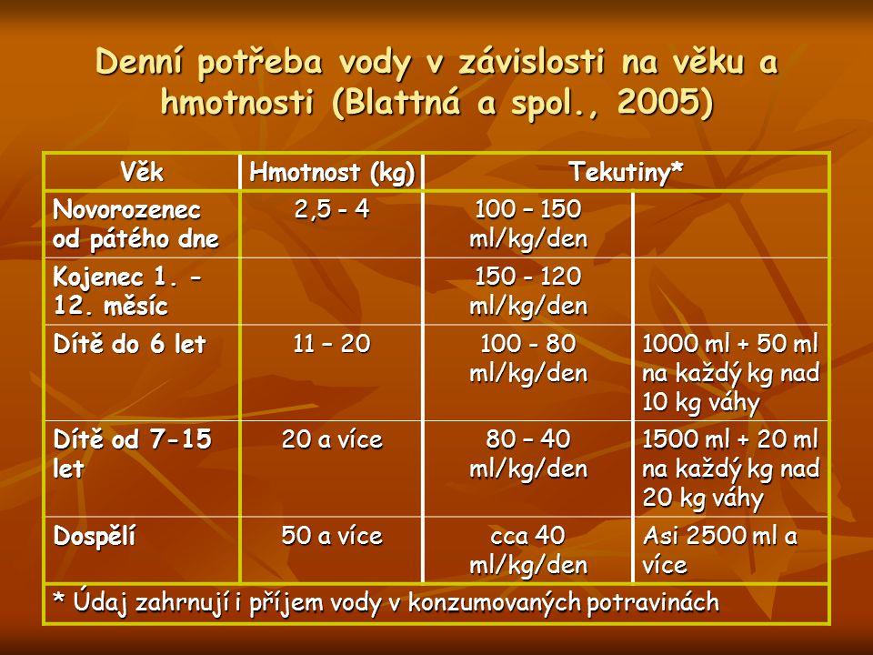 Denní potřeba vody v závislosti na věku a hmotnosti (Blattná a spol., 2005) Věk Hmotnost (kg) Tekutiny* Novorozenec od pátého dne 2,5 - 4 100 – 150 ml/kg/den Kojenec 1.