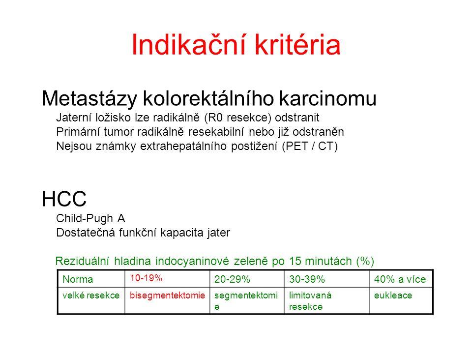 Indikační kritéria Metastázy kolorektálního karcinomu Jaterní ložisko lze radikálně (R0 resekce) odstranit Primární tumor radikálně resekabilní nebo již odstraněn Nejsou známky extrahepatálního postižení (PET / CT) HCC Child-Pugh A Dostatečná funkční kapacita jater Norma 10-19% 20-29%30-39%40% a více velké resekcebisegmentektomiesegmentektomi e limitovaná resekce eukleace Reziduální hladina indocyaninové zeleně po 15 minutách (%)