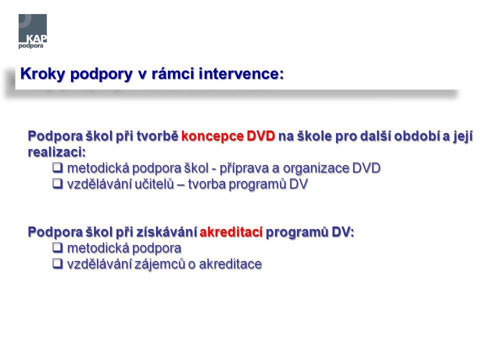 Kroky podpory v rámci intervence: Podpora škol při tvorbě koncepce DVD na škole pro další období a její realizaci:  metodická podpora škol - příprava a organizace DVD  vzdělávání učitelů – tvorba programů DV Podpora škol při získávání akreditací programů DV:  metodická podpora  vzdělávání zájemců o akreditace