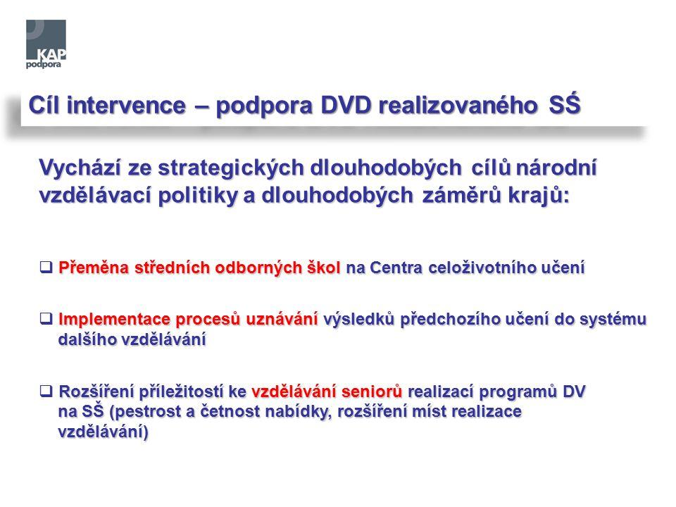 Cíl intervence – podpora DVD realizovaného SŚ Vychází ze strategických dlouhodobých cílů národní vzdělávací politiky a dlouhodobých záměrů krajů: Přeměna středních odborných škol na Centra celoživotního učení  Přeměna středních odborných škol na Centra celoživotního učení Implementace procesů uznávání výsledků předchozího učení do systému  Implementace procesů uznávání výsledků předchozího učení do systému dalšího vzdělávání dalšího vzdělávání Rozšíření příležitostí ke vzdělávání seniorů realizací programů DV  Rozšíření příležitostí ke vzdělávání seniorů realizací programů DV na SŠ (pestrost a četnost nabídky, rozšíření míst realizace na SŠ (pestrost a četnost nabídky, rozšíření míst realizace vzdělávání) vzdělávání)