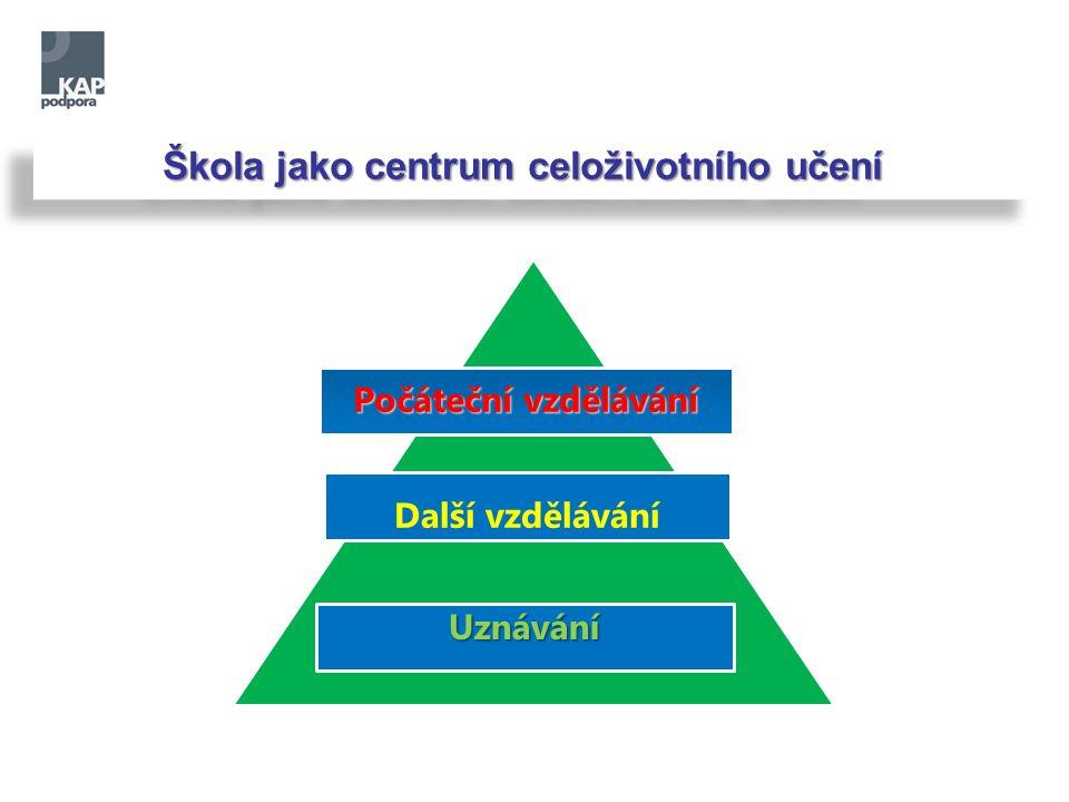 Škola jako centrum celoživotního učení Počáteční vzdělávání Další vzdělávání Uznávání