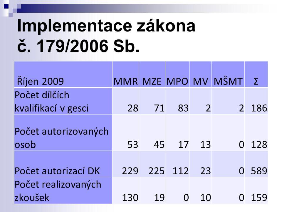 Implementace zákona č. 179/2006 Sb.