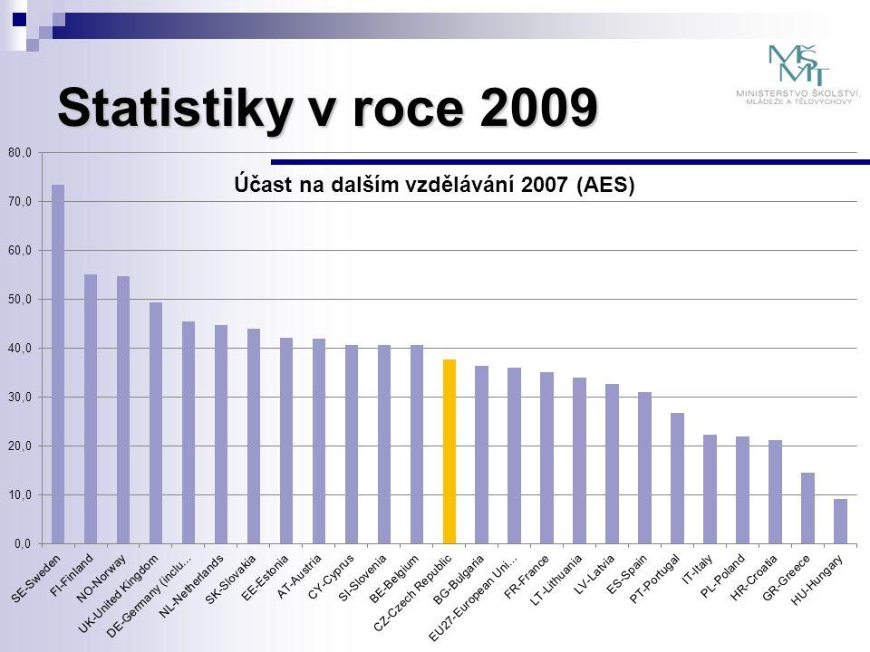 Statistiky v roce 2009
