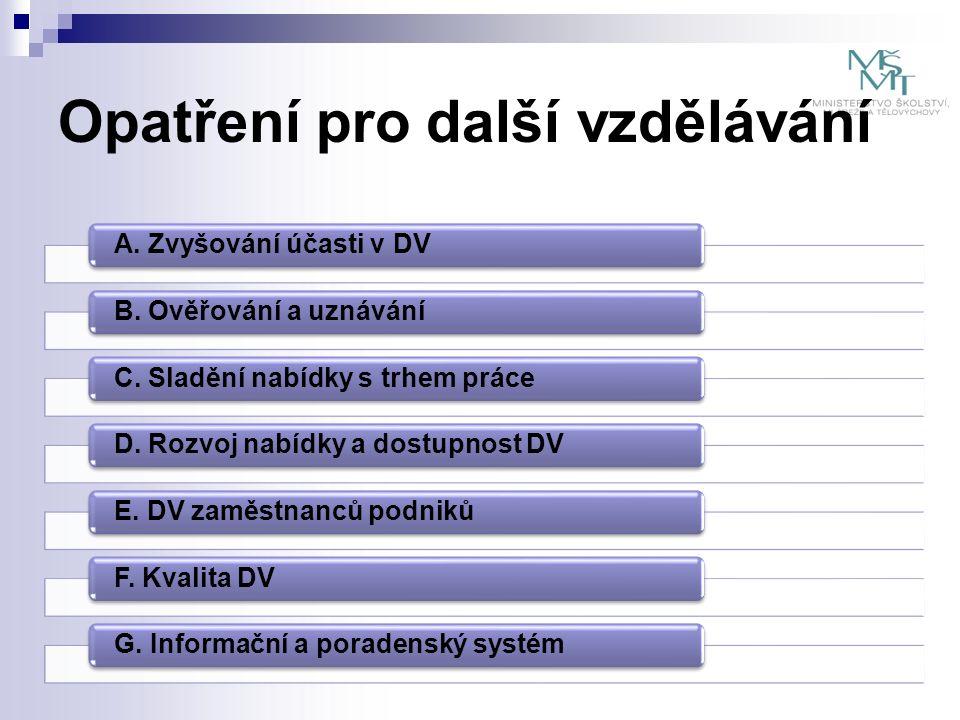 Opatření pro další vzdělávání A. Zvyšování účasti v DVB.