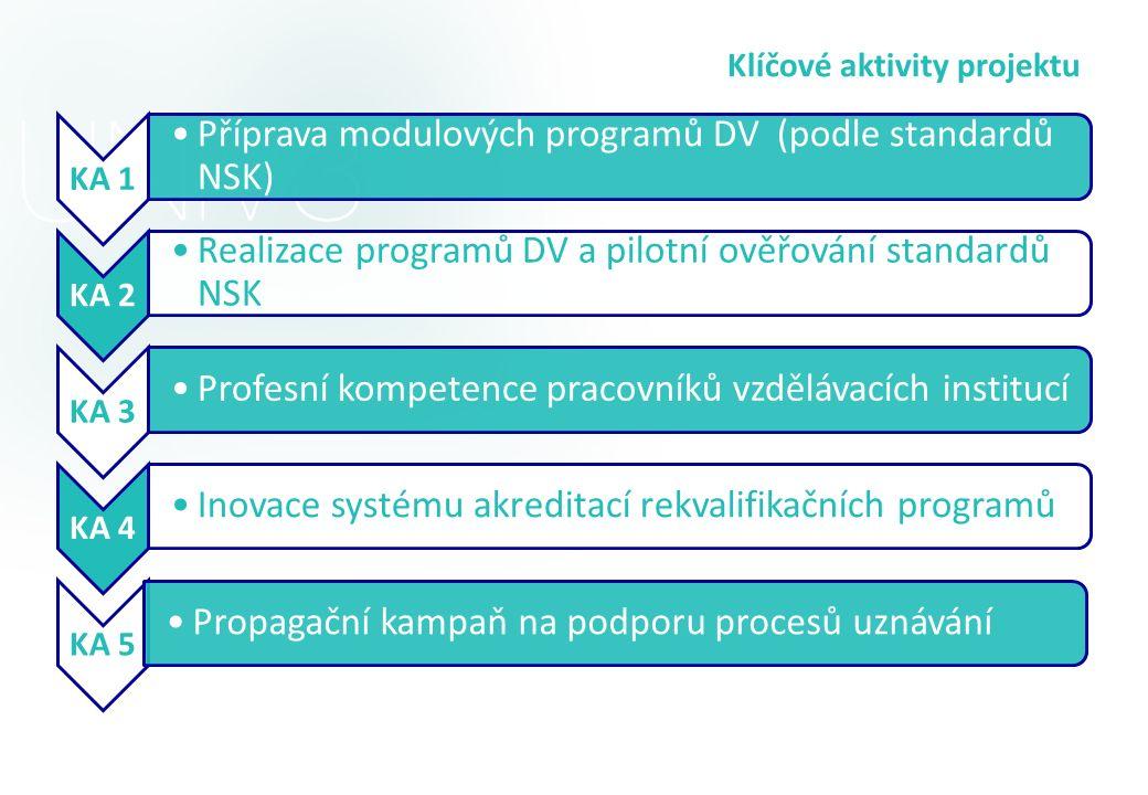 Klíčové aktivity projektu KA 1 Příprava modulových programů DV (podle standardů NSK) KA 2 Realizace programů DV a pilotní ověřování standardů NSK KA 3