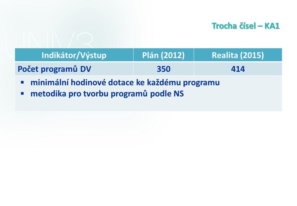 Trocha čísel – KA1 Indikátor/VýstupPlán (2012)Realita (2015) Počet programů DV 350414  minimální hodinové dotace ke každému programu  metodika pro t