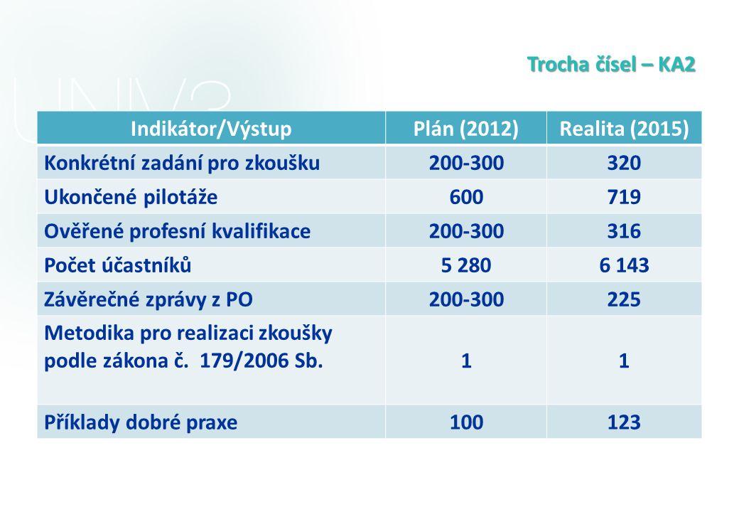 Trocha čísel – KA2 Indikátor/VýstupPlán (2012)Realita (2015) Konkrétní zadání pro zkoušku 200-300320 Ukončené pilotáže 600719 Ověřené profesní kvalifi