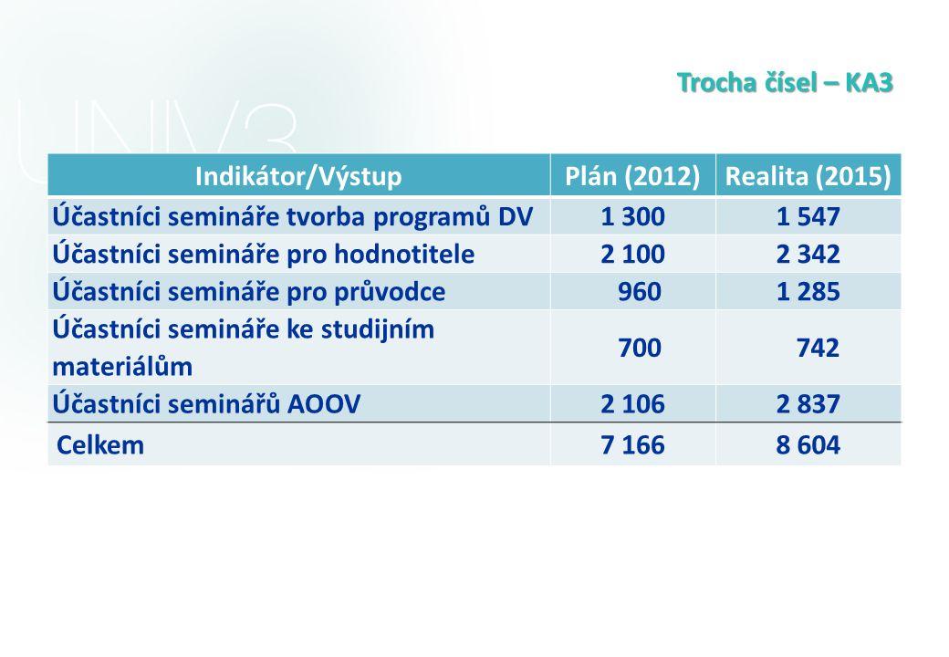 Trocha čísel – KA3 Indikátor/VýstupPlán (2012)Realita (2015) Účastníci semináře tvorba programů DV1 3001 547 Účastníci semináře pro hodnotitele2 1002