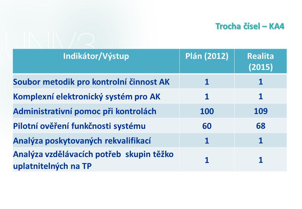 Trocha čísel – KA4 Indikátor/VýstupPlán (2012)Realita (2015) Soubor metodik pro kontrolní činnost AK1 1 Komplexní elektronický systém pro AK1 1 Admini