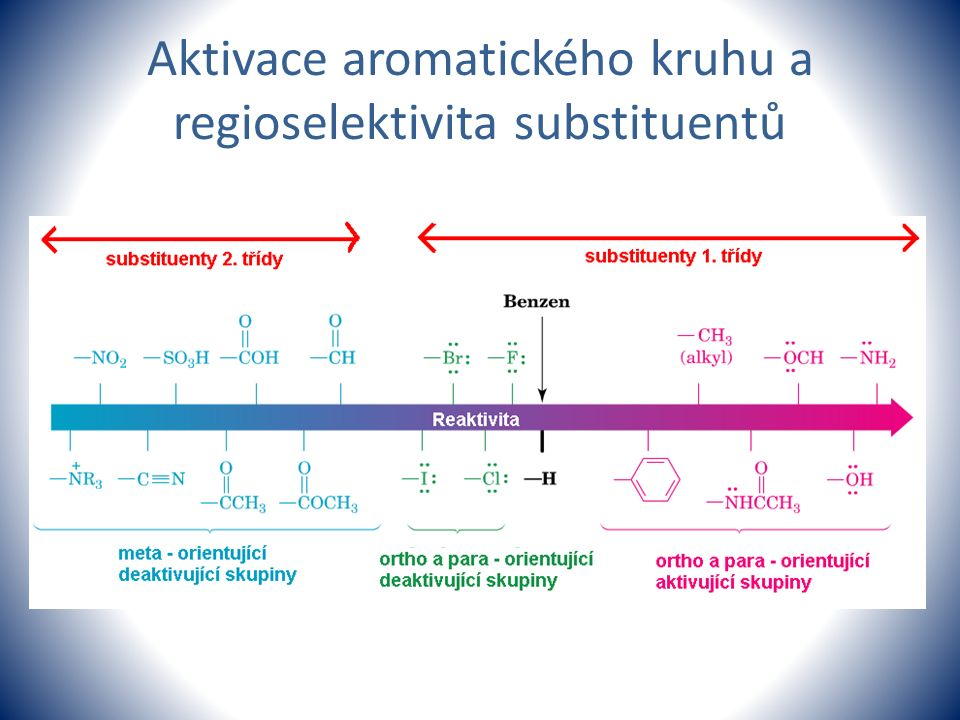 Aktivace aromatického kruhu a regioselektivita substituentů