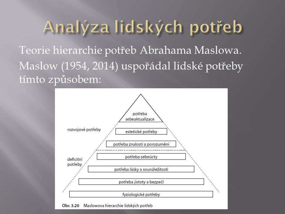 Teorie hierarchie potřeb Abrahama Maslowa.