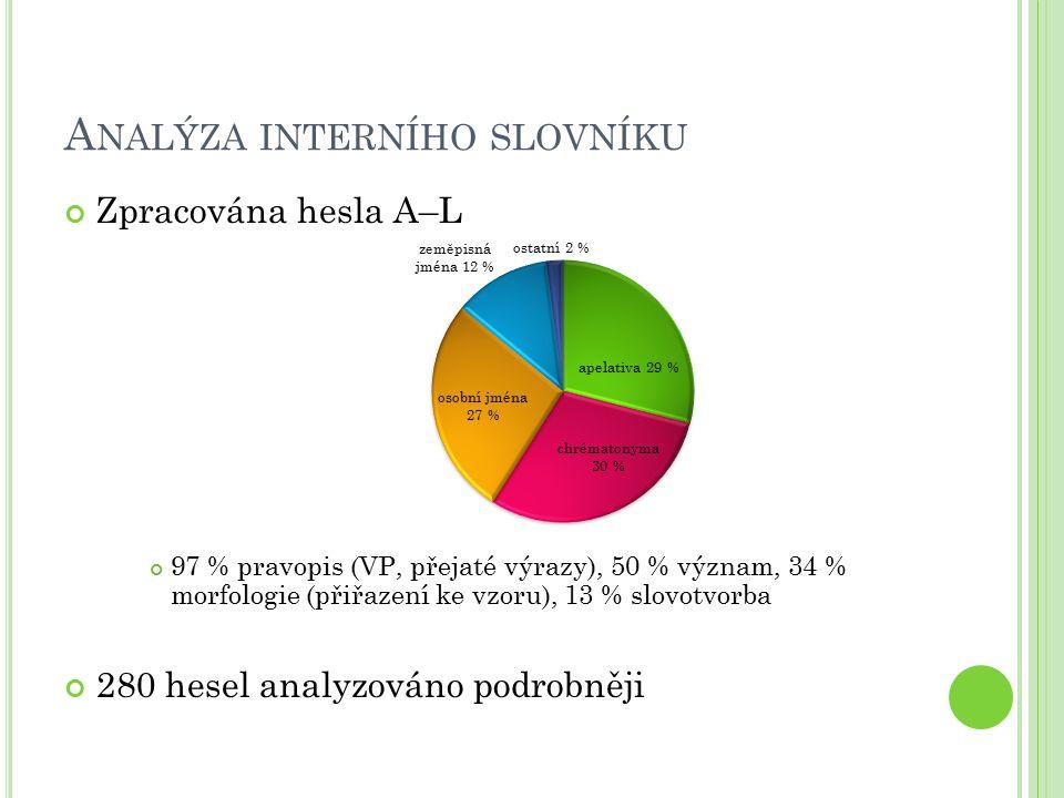 A NALÝZA INTERNÍHO SLOVNÍKU Zpracována hesla A–L 97 % pravopis (VP, přejaté výrazy), 50 % význam, 34 % morfologie (přiřazení ke vzoru), 13 % slovotvor