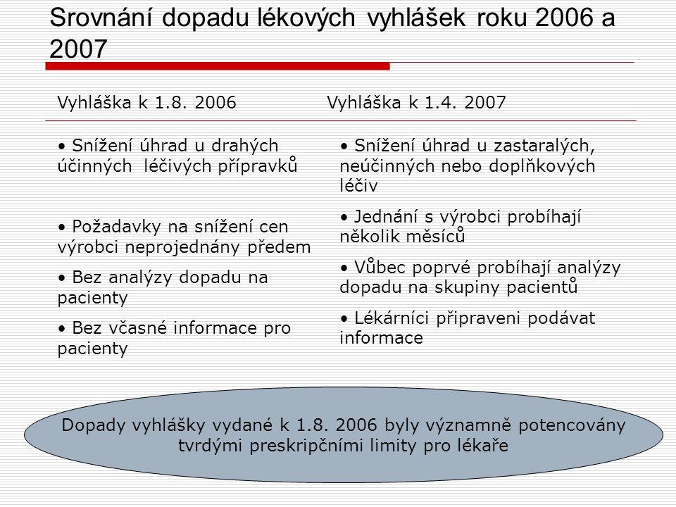 Srovnání dopadu lékových vyhlášek roku 2006 a 2007 Snížení úhrad u drahých účinných léčivých přípravků Požadavky na snížení cen výrobci neprojednány předem Bez analýzy dopadu na pacienty Bez včasné informace pro pacienty Vyhláška k 1.8.