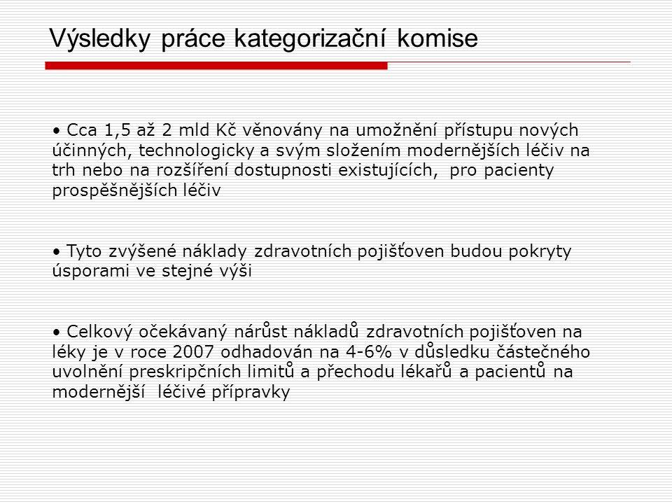 Zdroje úspor Snížení cen na nejnižší úroveň v EU Důsledné uplatnění referenčních úhrad Snížení úhrad u vybraných léčiv Důsledné snížení úhrad v případě, že cena léku byla v ČR významně vyšší než v jiných zemích Evropské unie Příklad: promethazin, přirozené fosfolipidy, goserelin, okreotid, erytropoetin Nastavení úhrady léčiv se stejným účinkem na nejlevnější dostupný preparát ve skupině Příklad: antihypertenziva, ramipril, lanreotid Snížení úhrad u: nemoderních nebo zastaralých léčiv např.