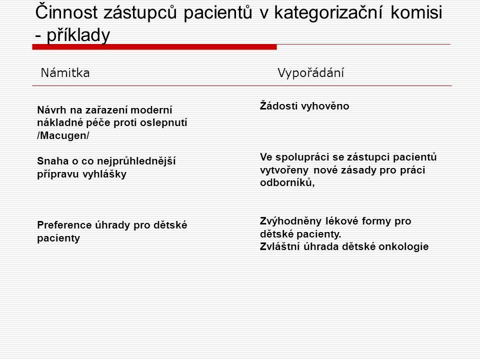 Činnost zástupců pacientů v kategorizační komisi - příklady Návrh na zařazení moderní nákladné péče proti oslepnutí /Macugen/ Snaha o co nejprůhlednější přípravu vyhlášky Preference úhrady pro dětské pacienty Námitka Vypořádání Žádosti vyhověno Ve spolupráci se zástupci pacientů vytvořeny nové zásady pro práci odborníků, Zvýhodněny lékové formy pro dětské pacienty.