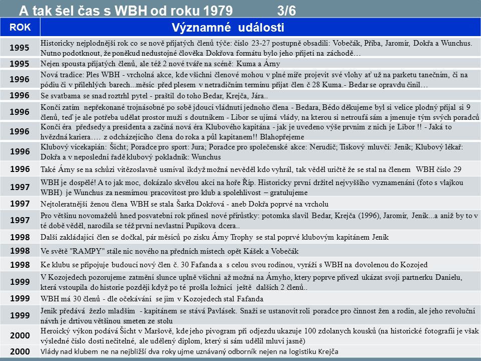 3 A tak šel čas s WBH od roku 1979 3/6 ROK Významné události 1995 Historicky nejplodnější rok co se nově přijatých členů týče: číslo 23-27 postupně obsadili: Vobečák, Příba, Jaromír, Dokřa a Wunchus.