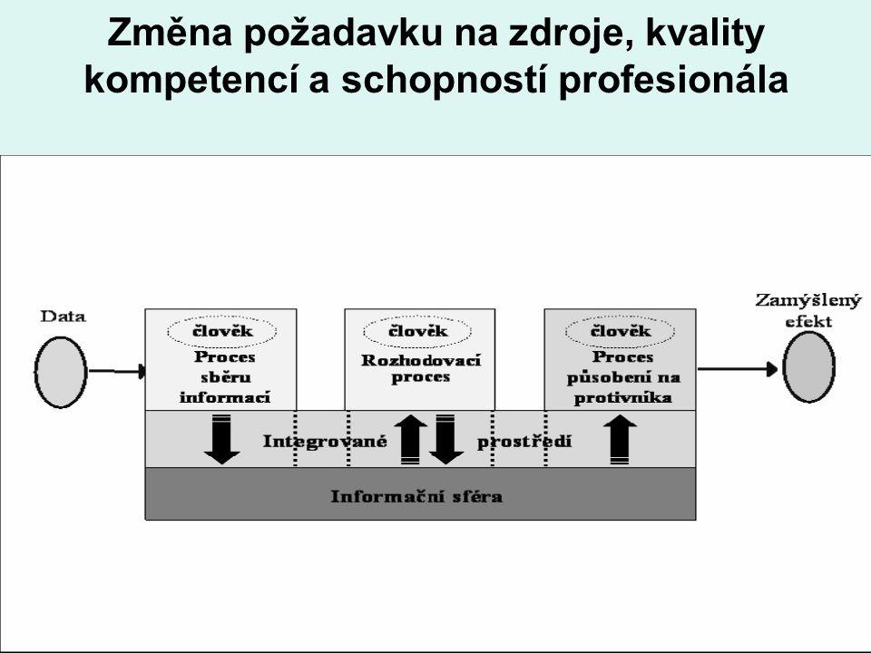 10 Změna požadavku na zdroje, kvality kompetencí a schopností profesionála