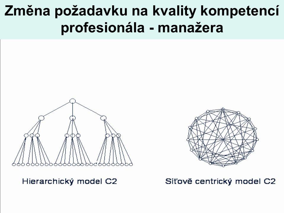 11 Změna požadavku na kvality kompetencí profesionála - manažera