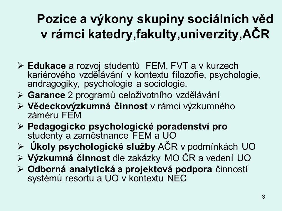 3 Pozice a výkony skupiny sociálních věd v rámci katedry,fakulty,univerzity,AČR  Edukace a rozvoj studentů FEM, FVT a v kurzech kariérového vzdělávání v kontextu filozofie, psychologie, andragogiky, psychologie a sociologie.